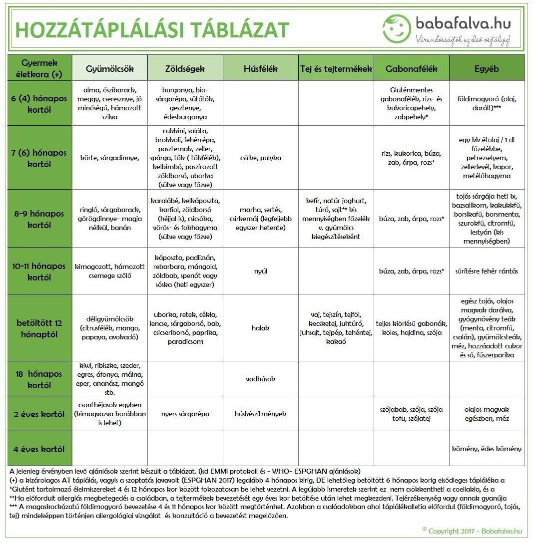 hozzátáplálás táblázat