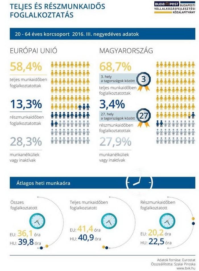 Országos részmunkaidő kutatás 2016