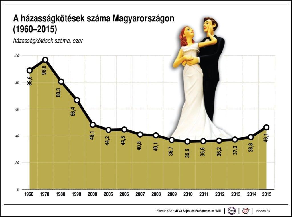 A házasságkötések száma Magyarországon