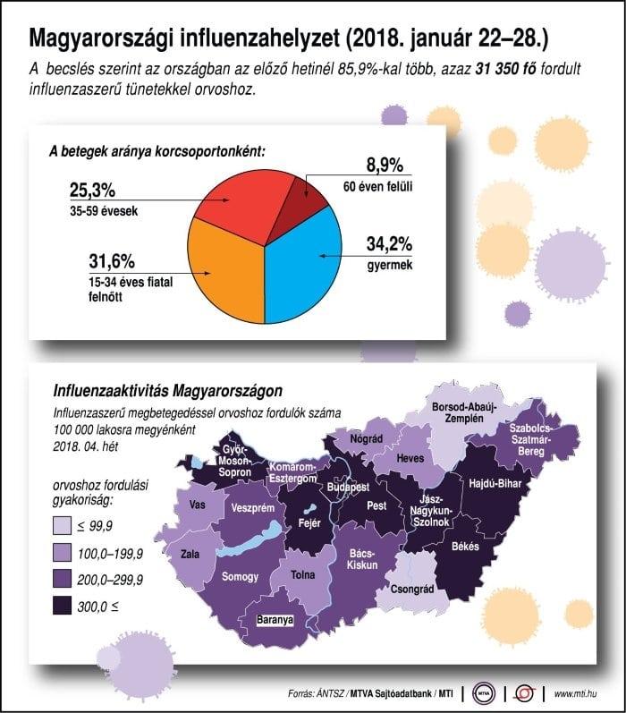 influenza Magyarországon