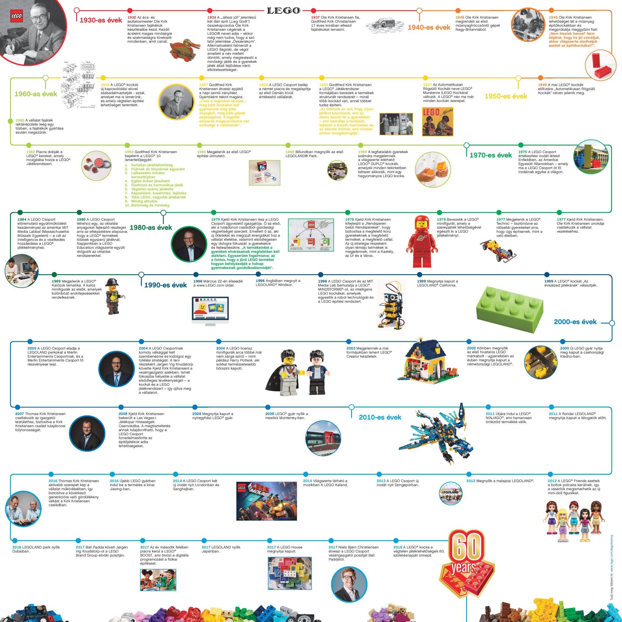 A LEGO kocka története